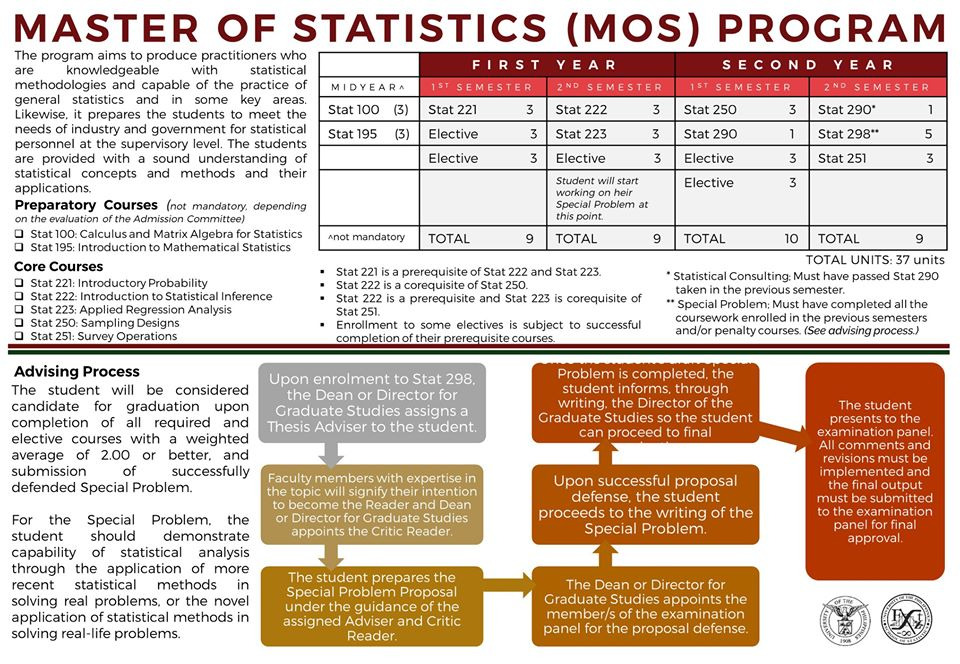 Image for Master of Statistics (MoS) Program